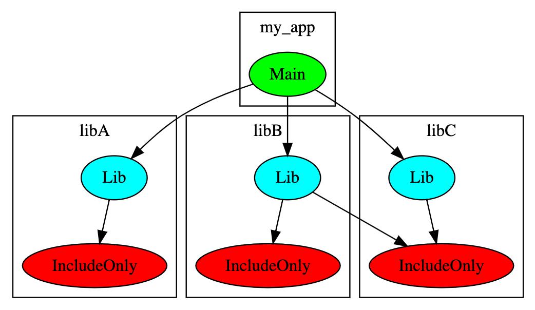 Дерево зависимостей проекта