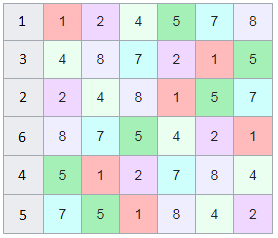 Перестановки в пронумерованном латинском квадрате, в результате мы получили циклические числа.