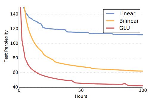 Рисунок 5. Кривые обучения в Google Billion Word для моделей с различной степенью нелинейности.