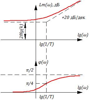 Рисунок 3.7.4 ЛАХ и ЛФЧХ форсирующего звена