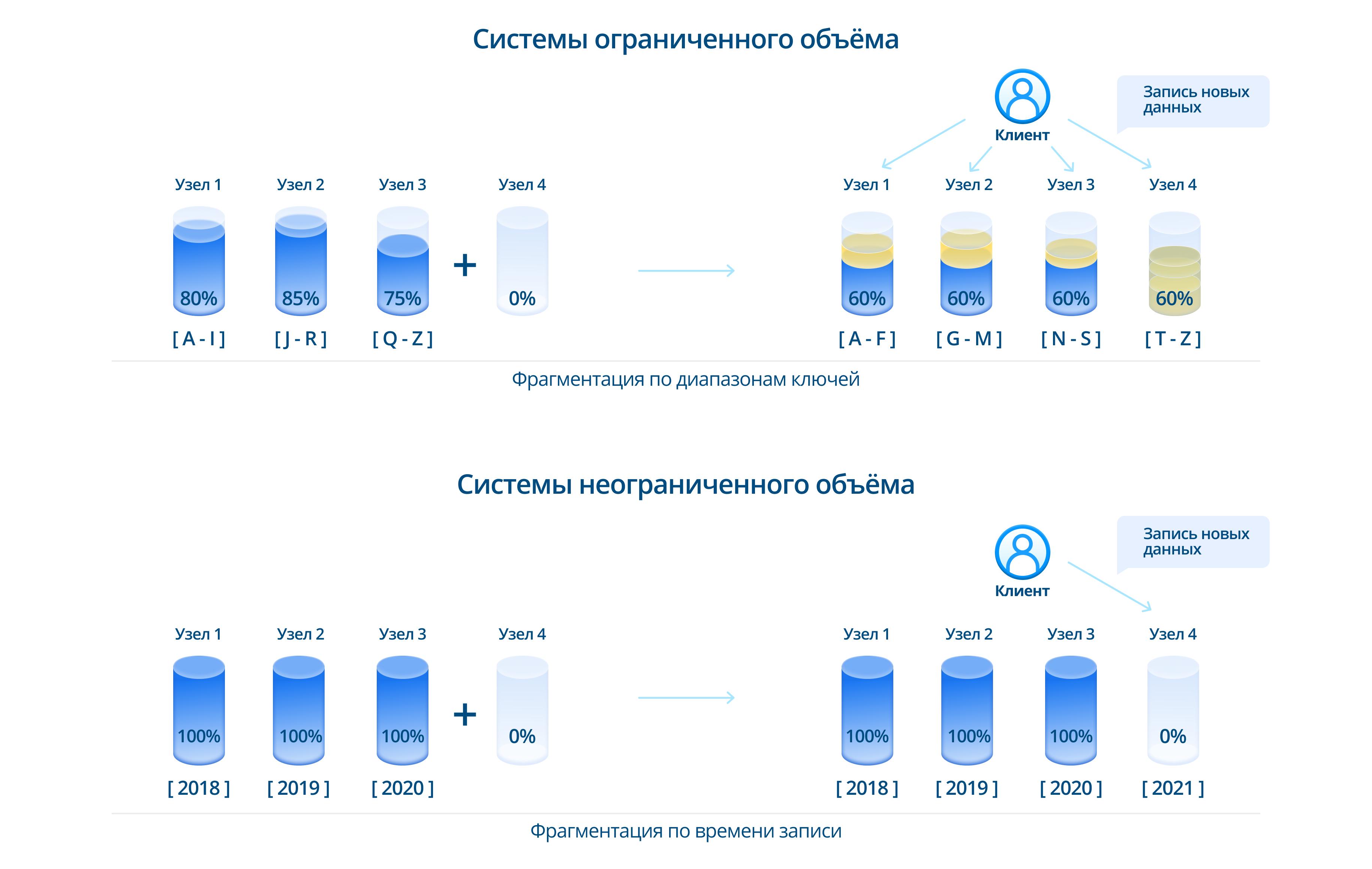 Различные стратегии горизонтального масштабирования. В системах ограниченного объёма после масштабирования можно проводить ребалансировку данных с целью выравнивания нагрузки. В системах неограниченного объёма более целесообразно отдавать новые узлы целиком под запись новых данных.