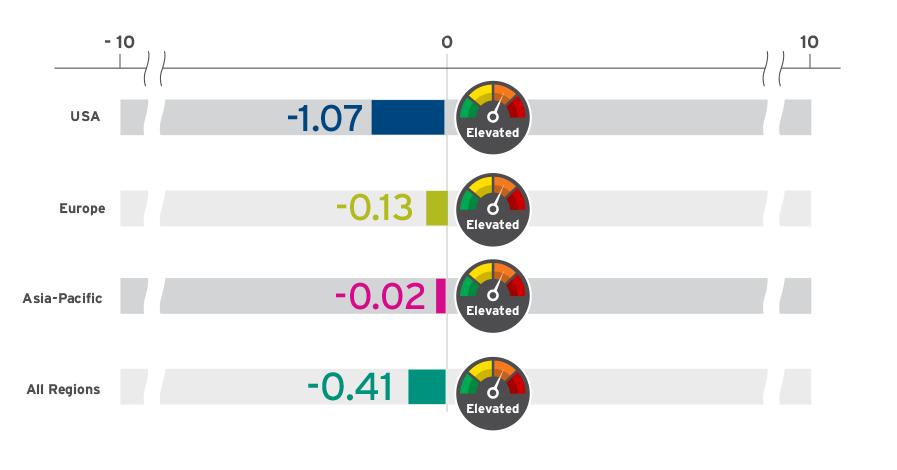 Cyber Risk Index сравниваем компании по уровню киберзащищённости