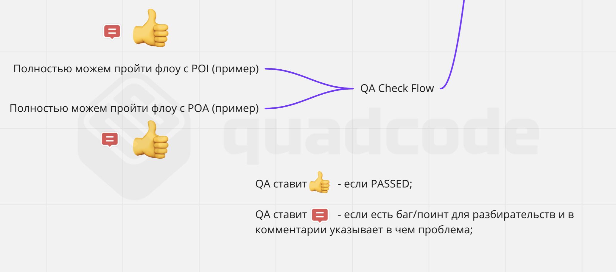 """Категория QA Check Flow. Пример """"легенды"""" для отслеживания успешности прохождения тестов."""