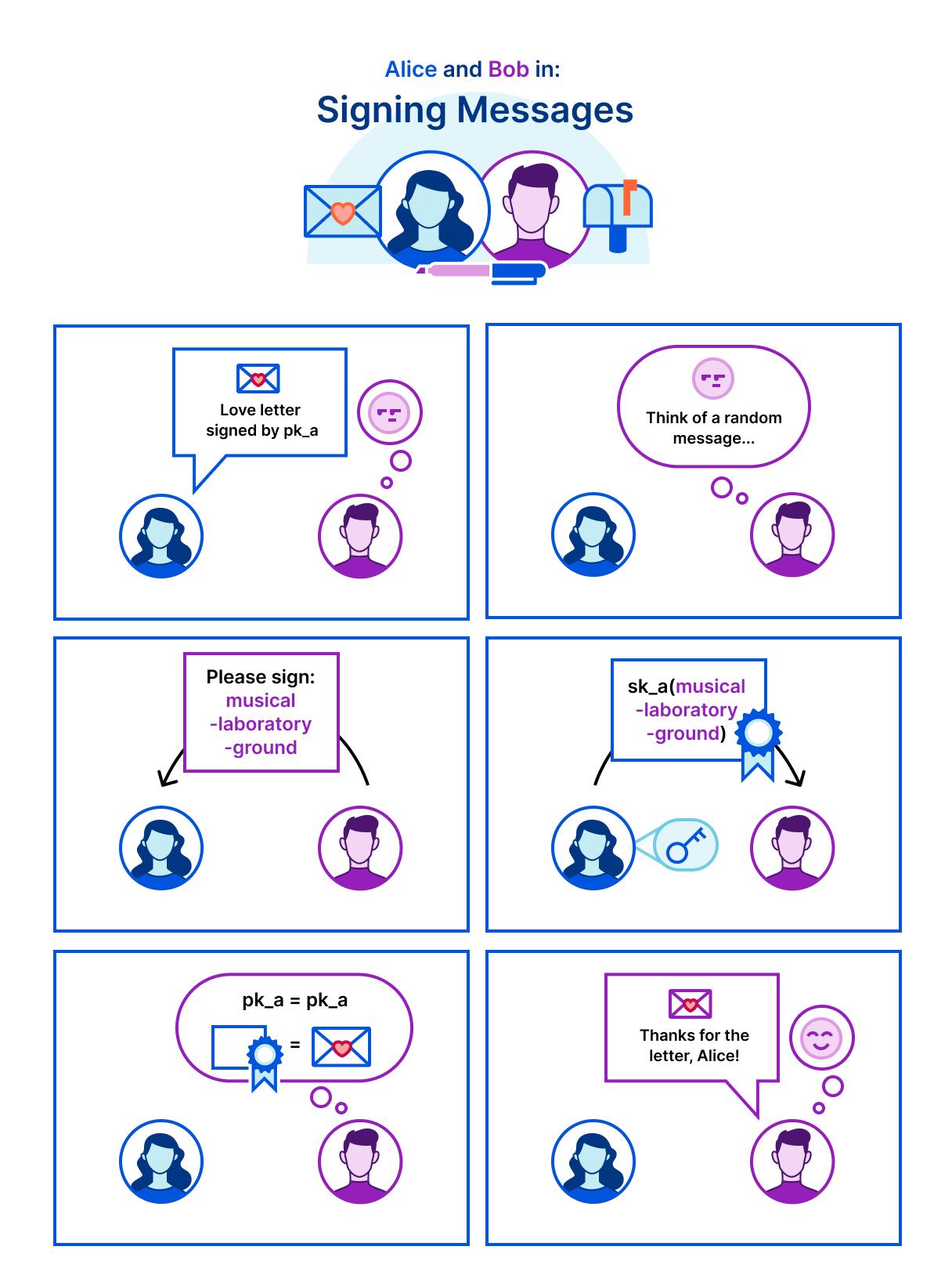 Иллюстрация криптографической системы на примере общения Алисы и Боба
