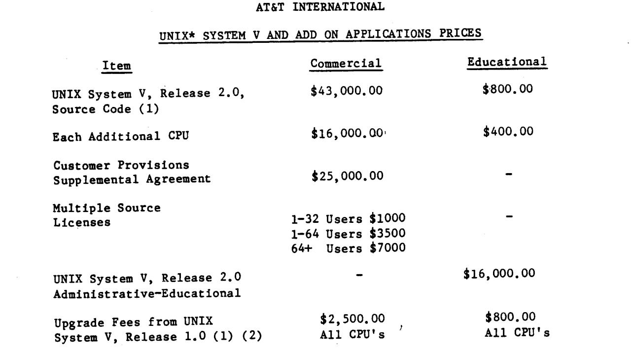 Немного цен на UNIX