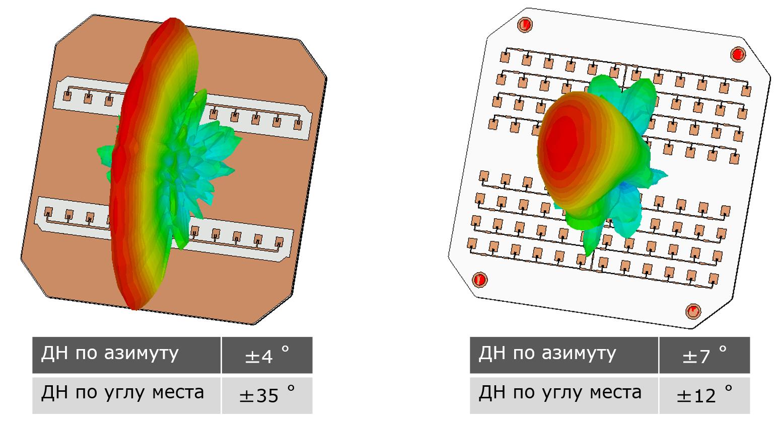 Рисунок 11. Пример характеристик двух СВЧ модулей в одном габарите.
