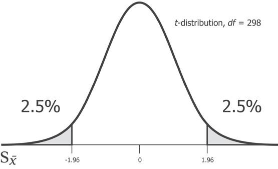 Надписи: t-распределение, степень свободы = 298