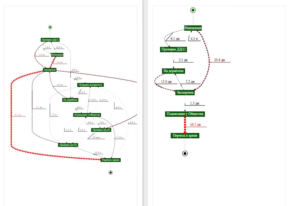 Рис.15 - Графы процессов сравниваемых кейсов