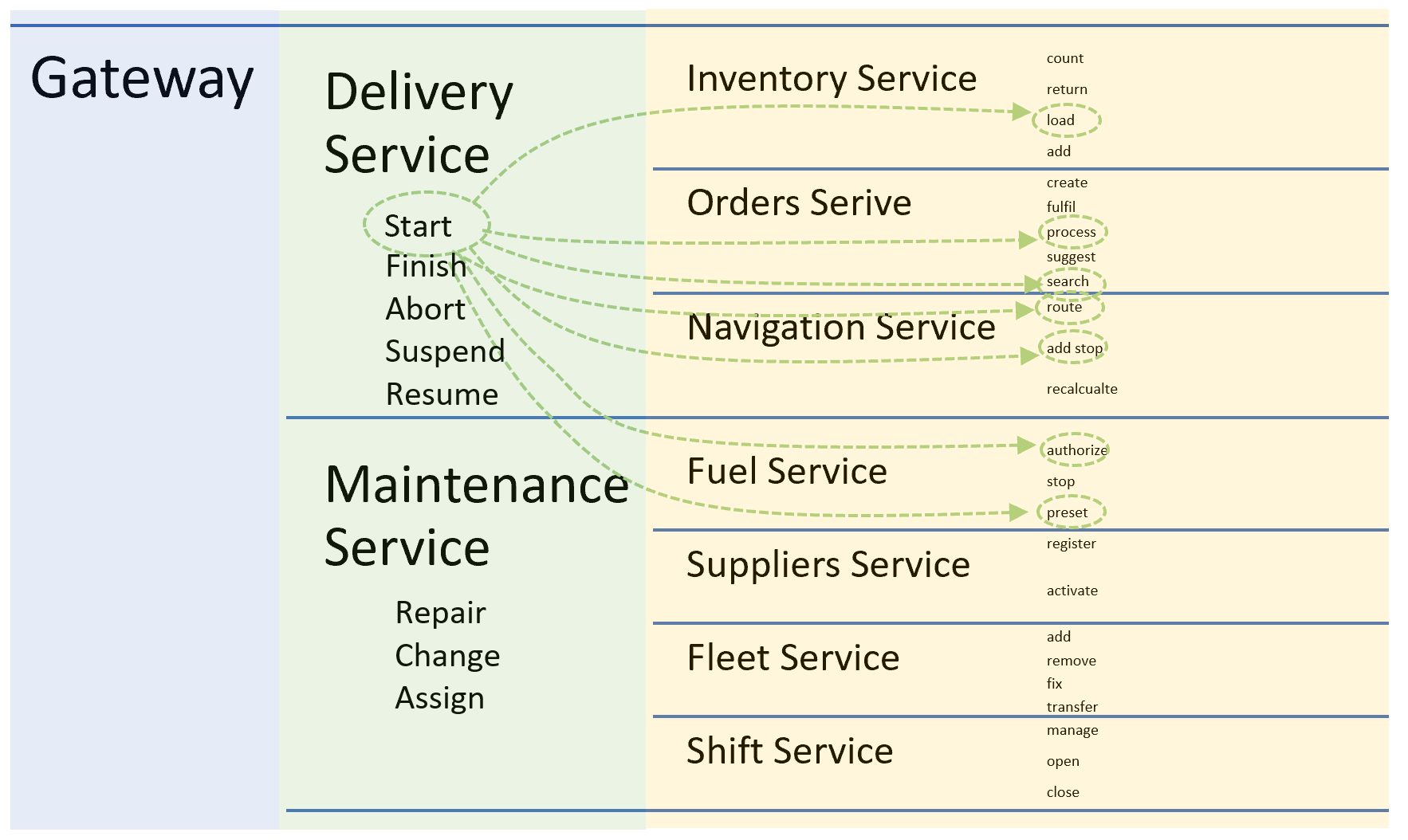 Delivery service orchestrates domain services in business flow