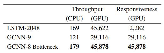 Таблица 4. Скорость обработки в токенах. Во время тестирования для LSTM с 2048 единицами и GCNN достигает 43,9 неопределенности на Google Billion Word. GCNN с узкими местами повышает быстродействие в 20 раз при сохранении высокой пропускной способности.