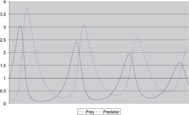 Моделирование численности популяций хищников и стареющих жертв.