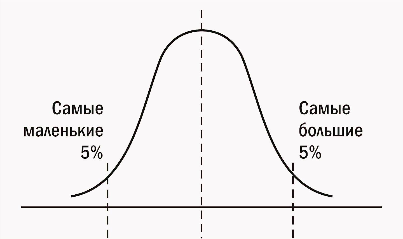 Перцентильная кривая