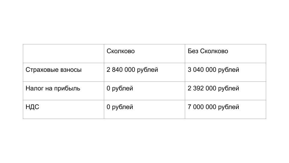 Сравнение налоговой нагрузки компании на ОСН в Сколково и без Сколково.