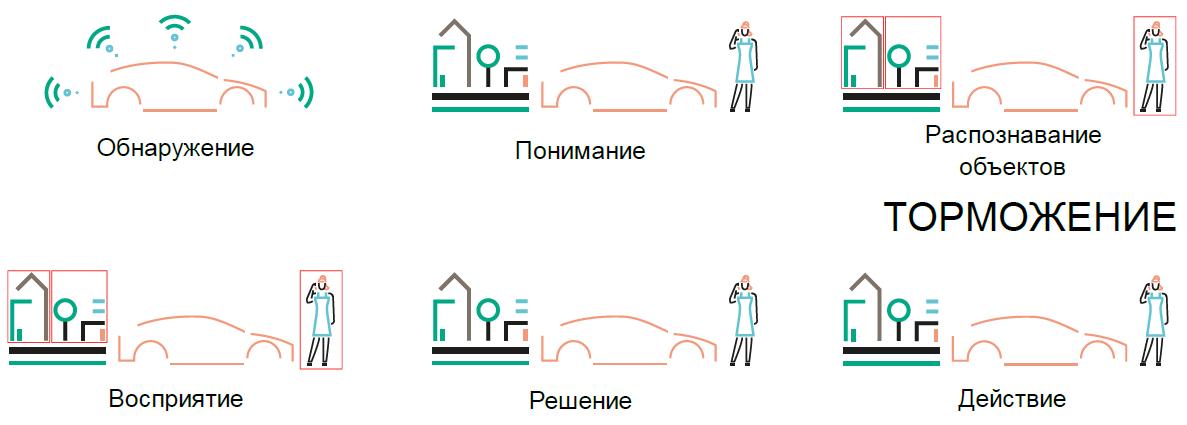 Составные части процесса разработки автономного автомобиля