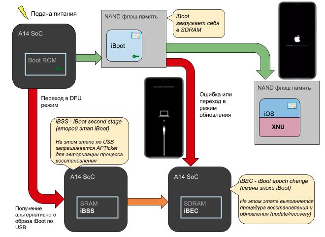 Процесс загрузки iPhone. Часть 1 Boot ROM