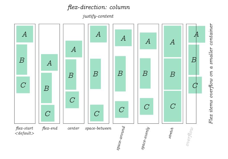 То же свойство justify-content используется для выравнивания элементов, когда flex-direction: column.