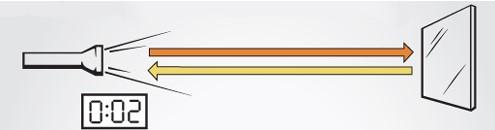 Схема измерения скорости света