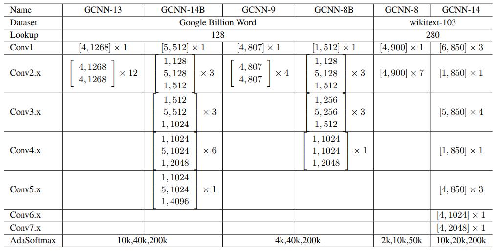 Таблица 1. Архитектуры для моделей. Остаточные строительные блоки показаны в скобках в формате [k, n]. «B» обозначает узкое место архитектуры.