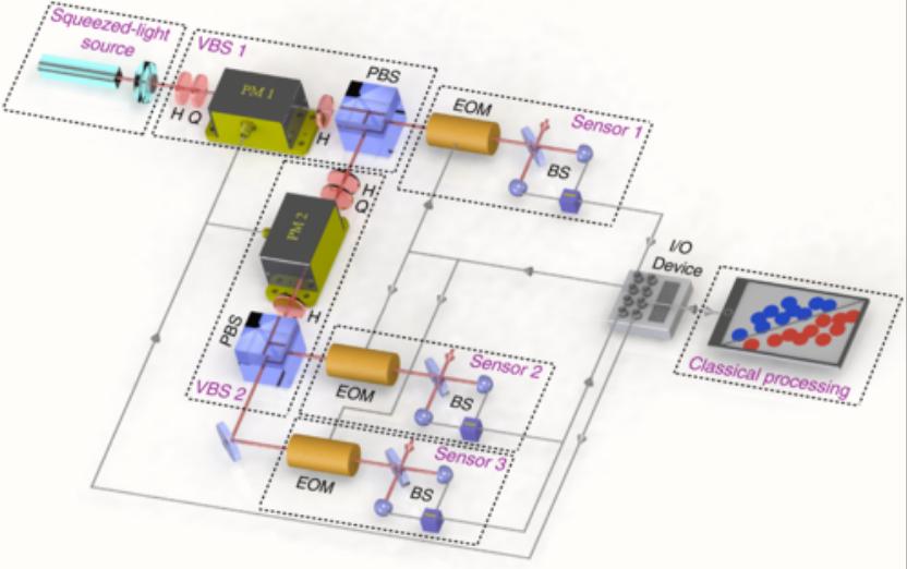 Схема эксперимента. Сигнал обрабатывается двумя датчиками, создавая запутанное состояние. Данные измерений обрабатывались на классическом компьютере