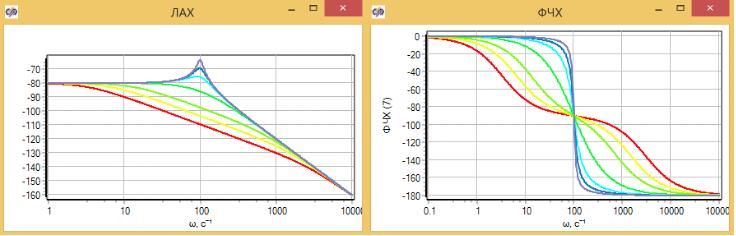 Рисунок 3.4.25 Частотные характеристики 7-и демпферов