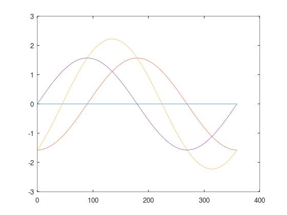 График значений фаз для развёртки ДН