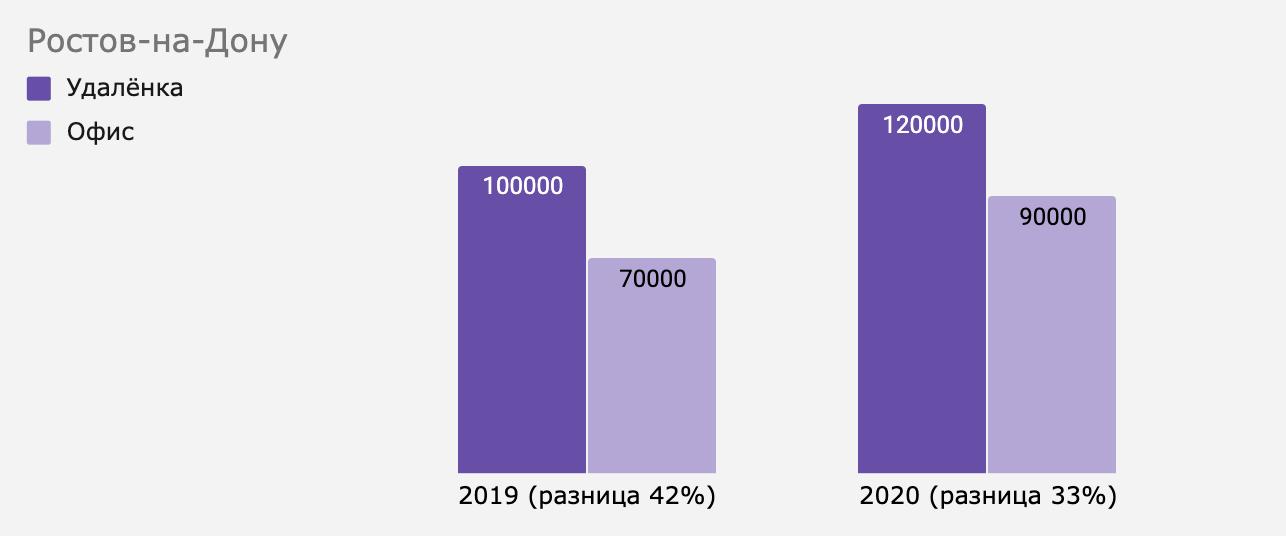 Как изменилась разница между удалёнкой и офисом в Ростове-на-Дону