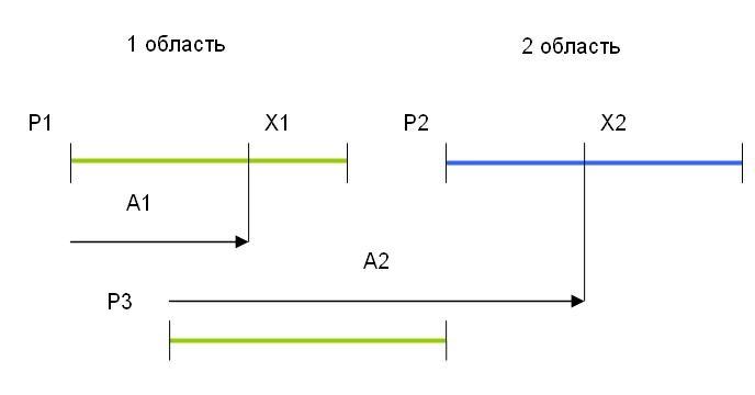Рис. 1.  Обращение к элементам массива X1 и X2 в двух не смежных областях