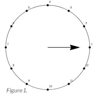 Циферблат имеет 12 позиций.