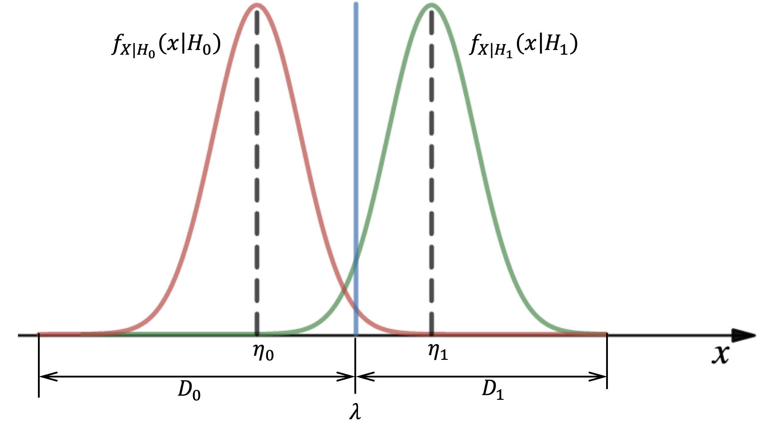 Рис. 3 Условные распределения плотностей (1) c обозначением уровня порога λ и диапазонов принятия решений D₀  и D₁