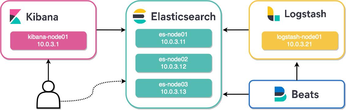 Изучаем ELK. Часть I  Установка Elasticsearch