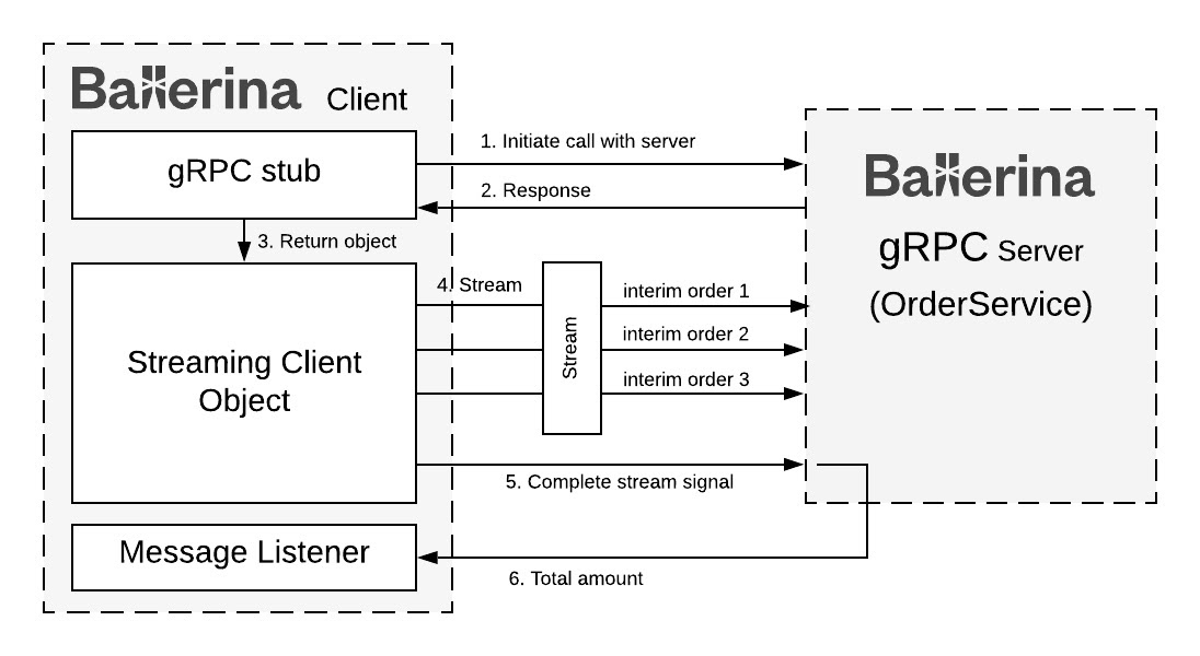 Рисунок 2. Потоковая передача клиента gRPC Ballerina
