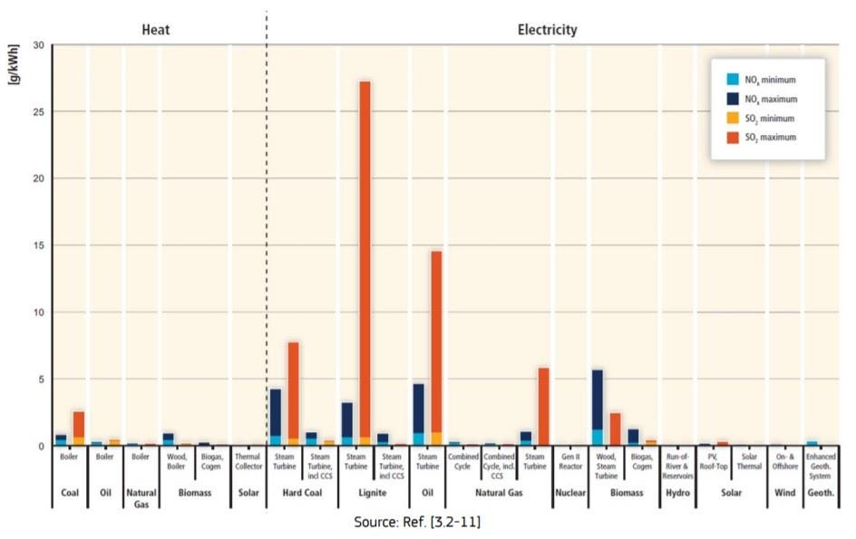 Удельные выбросы оксидов азота и серы для различных энергоисточников.