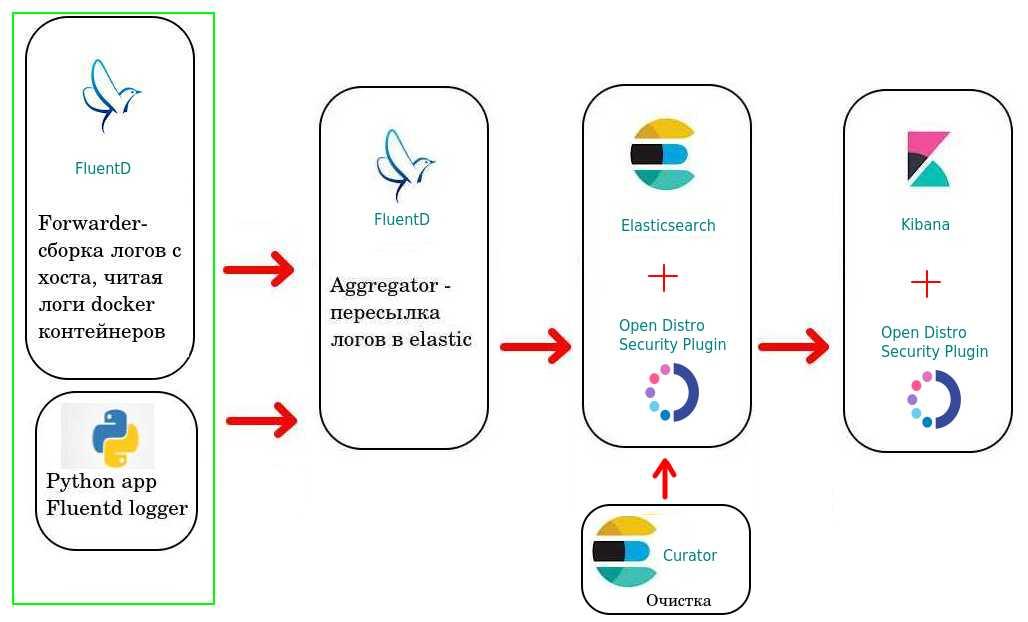 Сборка логов в kubernetes. Установка EFK стека с LDAP интеграцией. (Bitnami, opendistro)