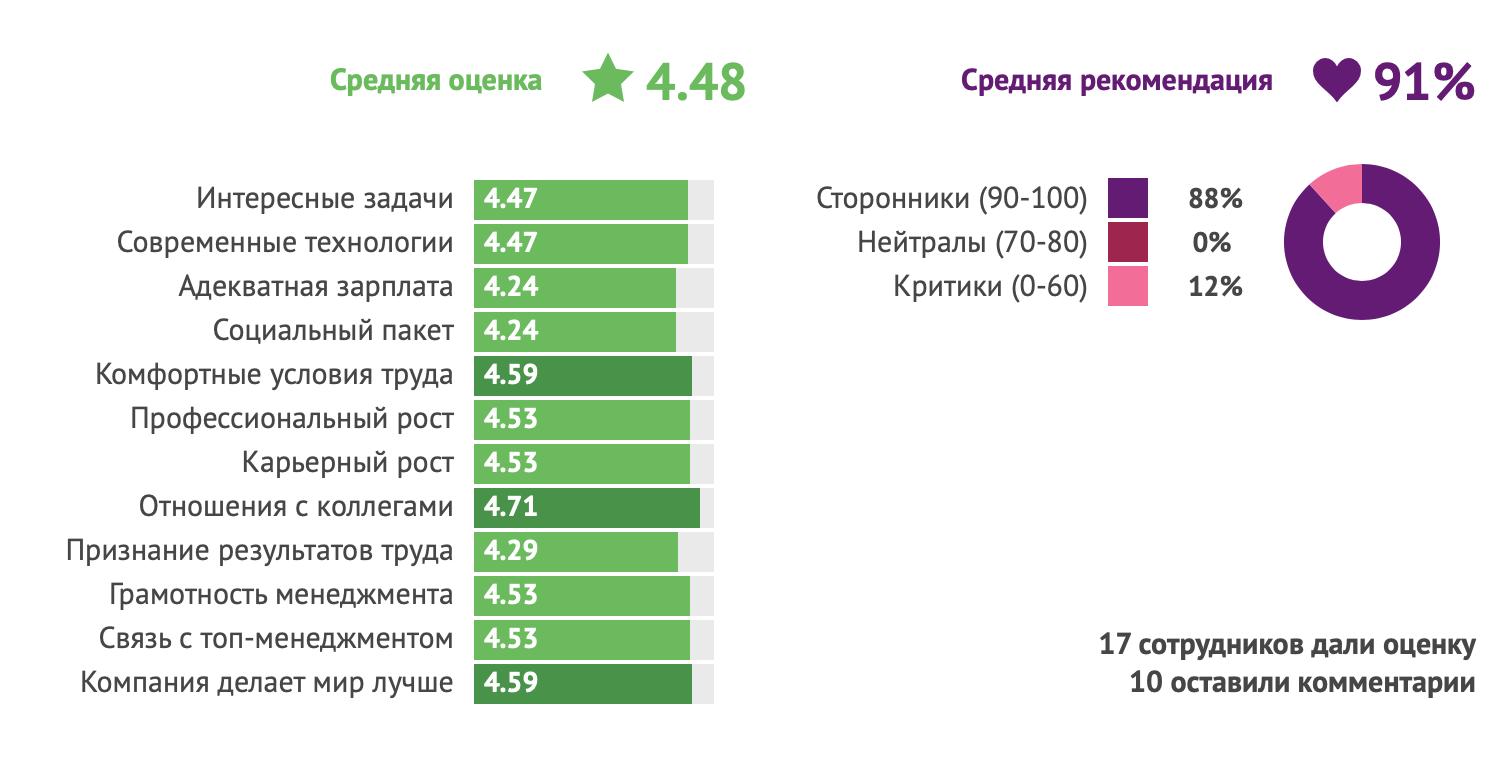 Оценка Рег.ру на Хабр Карьере в 2020 году