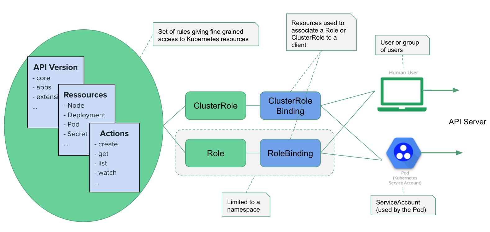 Ресурсы, задействованные в управлении доступом к базе ролей Kubernetes (RBAC)