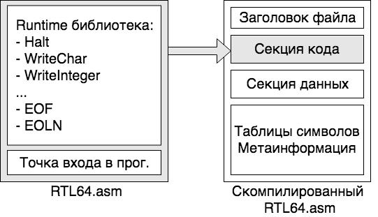 Секция кода отобразилась в начало файла