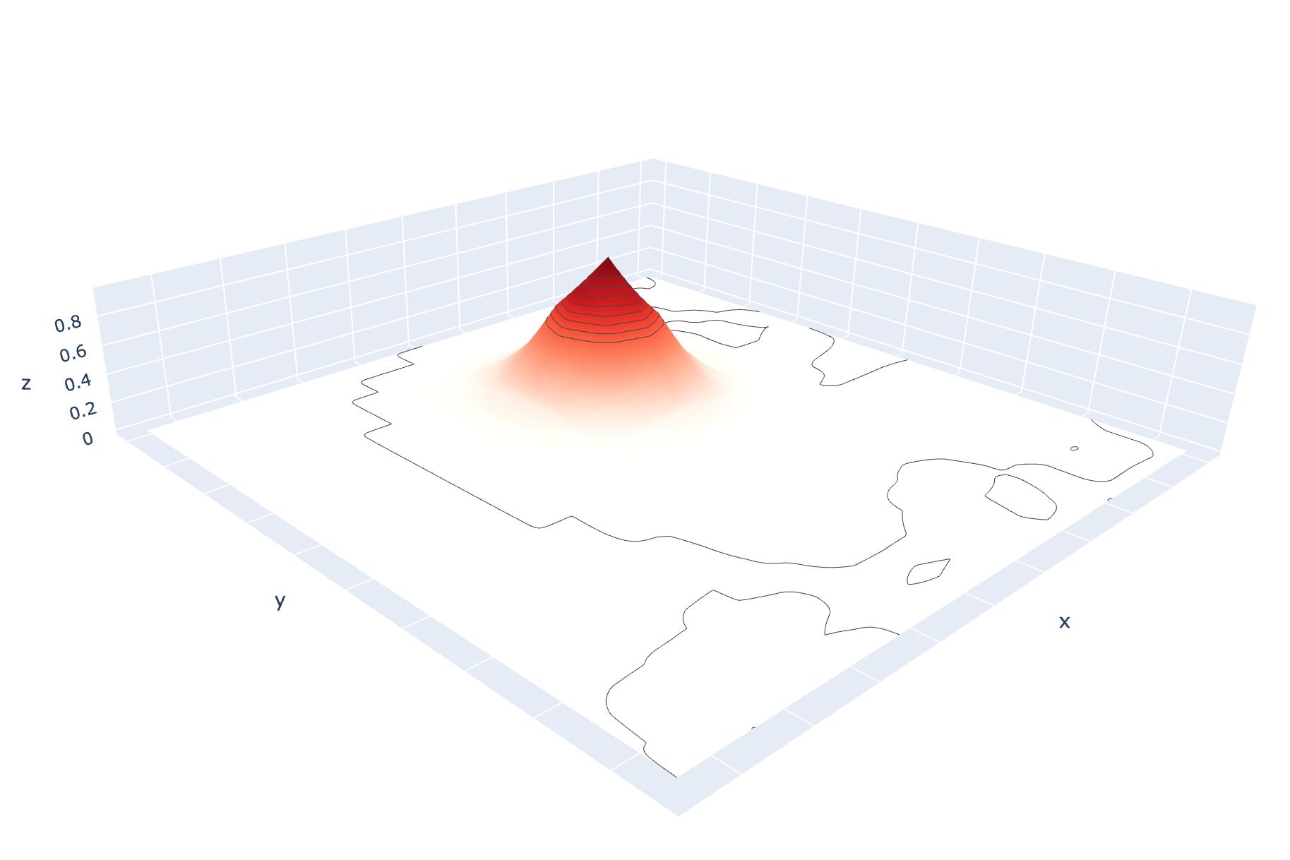 Визуализация выхода модели для одного сустава