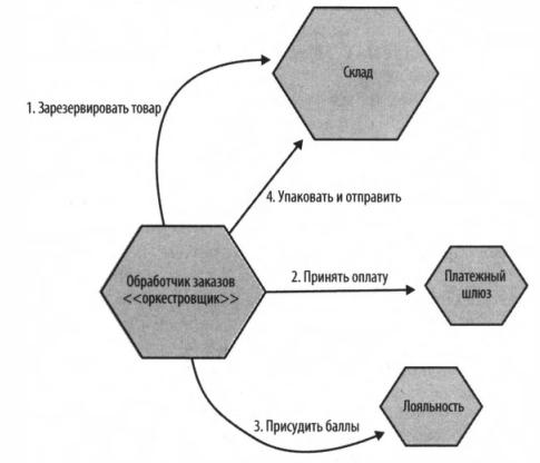 Рис. 9 - Пример того, как оркестрированная сага используется для реализации процесса исполнения заказа.