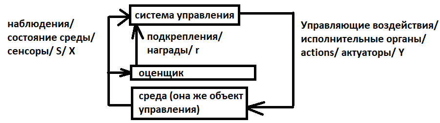 обобщённая схема RL