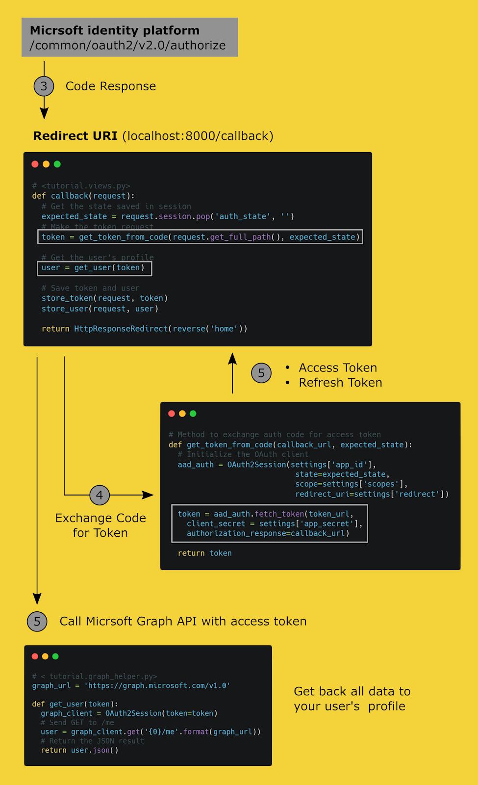 Поток рабочих операций OAuth 2.0 в Django.
