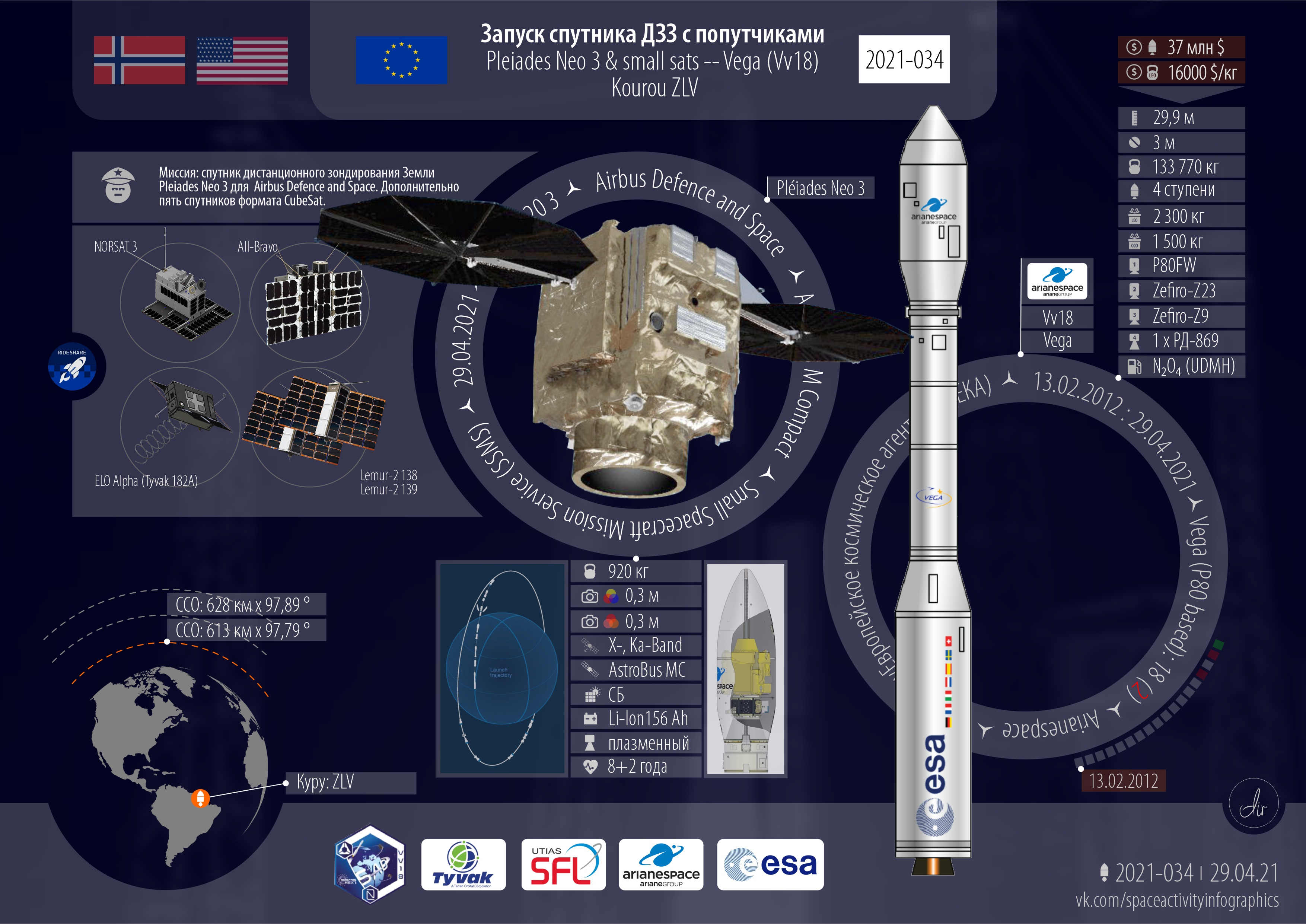 Инфографика текущей миссии Vega VV18