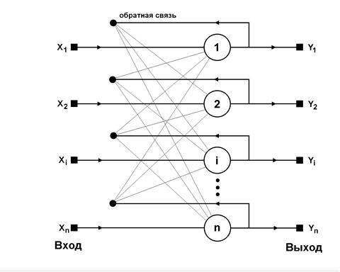 Структурная схема нейросети Хопфилда