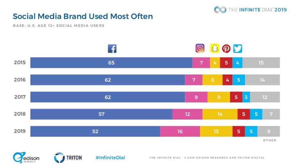 Доля Facebook и Instagram составляет более 60% от всех социальных сетей.