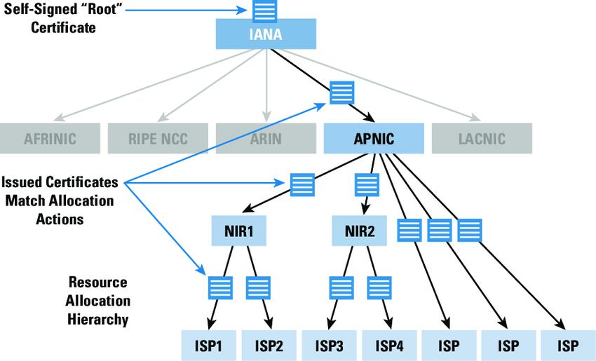 Дерево связей протокола RPKI