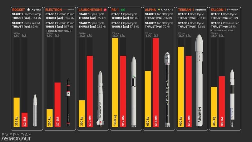 Расчетная полезная нагрузка, расчетная цена и количество циклов двигателя для каждой пусковой установки (Источник: Everyday Astronaut)