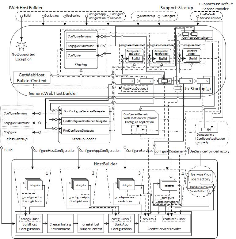 Рис.4. Схема работы внутреннего метода UseStatup класса GenericWebHostBuilder.