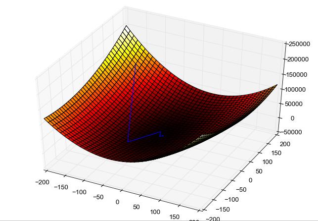 Кривая потерь для алгоритма градиентного спуска