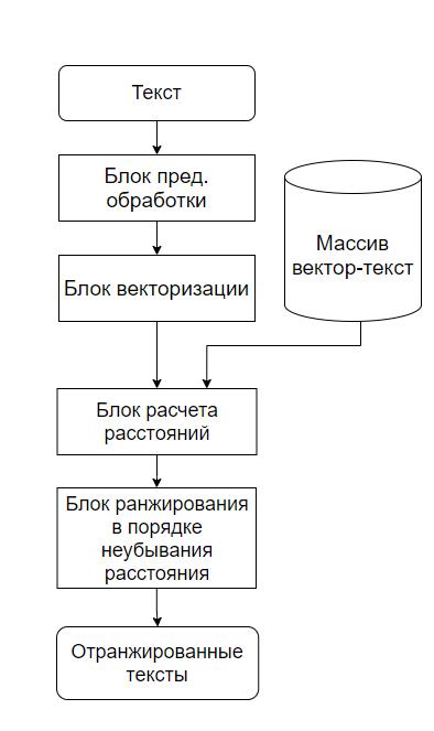 Рисунок 2. Общая структура алгоритма ранжирования
