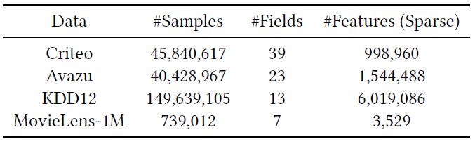 Таблица 1: Статистика наборов оценочных данных.
