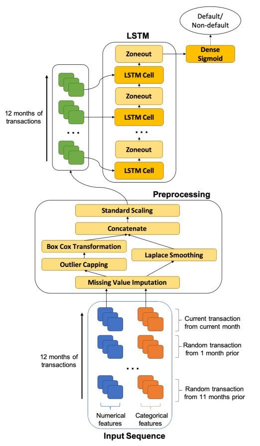 Рисунок 4: Однослойная архитектура LSTM для прогнозирования кредитного риска (т. е. дефолта по долгам кредитных карт) на основе 12-месячных транзакционных данных.